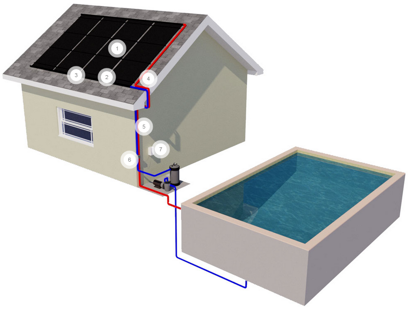 Why Our Solar Pool Heating Systems Are The Best Florida