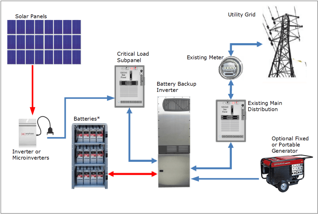 Photovoltaic Solar Electric Systems With Battery Backup
